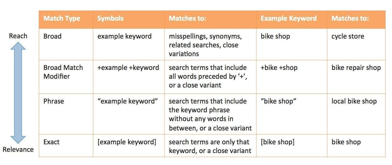 How do you build a Google Adwords Search campaign? 5