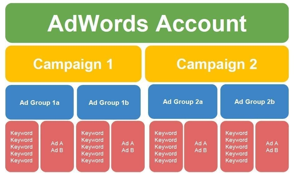 How do you build a Google Adwords Search campaign? 3