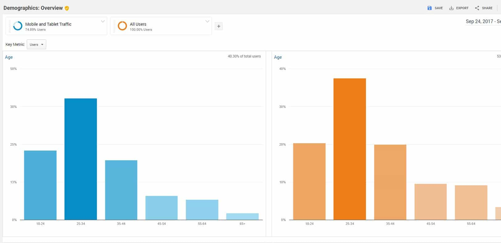 Audiente in Google Analytics