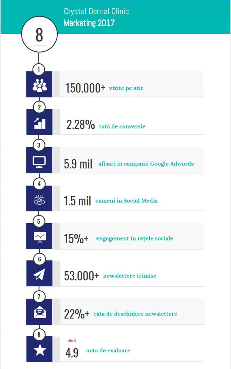 Infografic CDC Marketing 2017