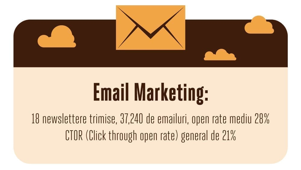 Email marketing Dracula Danes