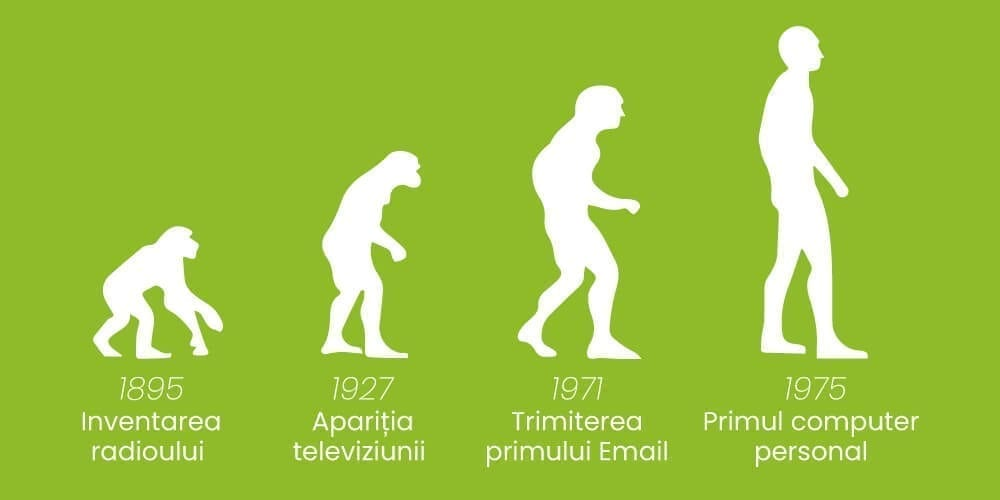 Istoria marketingului digital 1